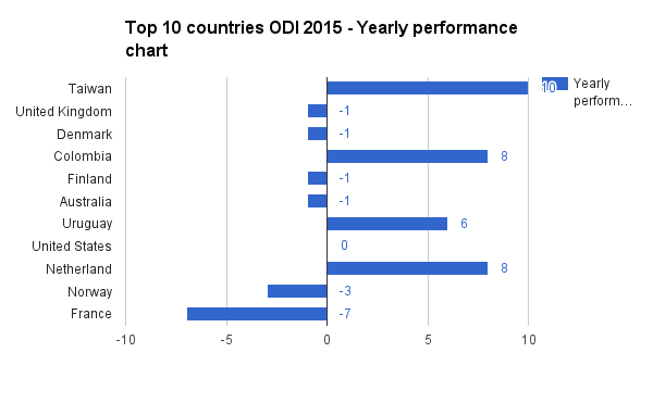 Chart 1: Yearly performance of top 10 countries in GODI 2015